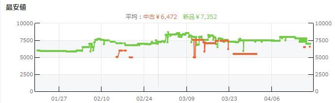 最安値グラフ